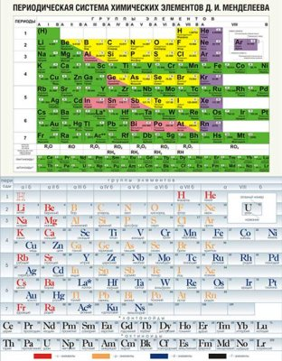 Vector table periodic table of chemical elements DI Mendeleev (two pieces)